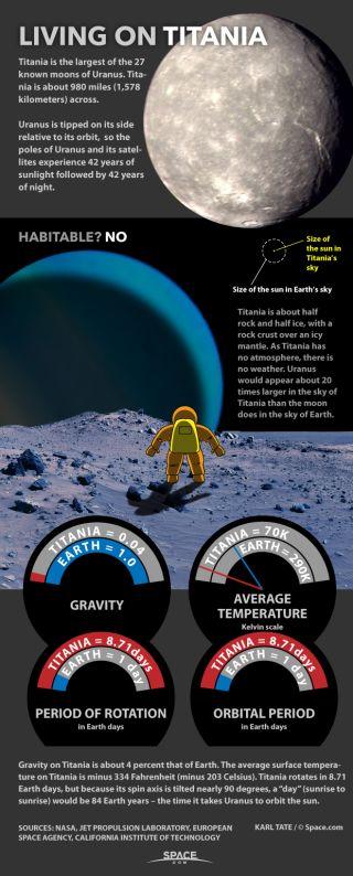 Facts about Titania, moon of Uranus.