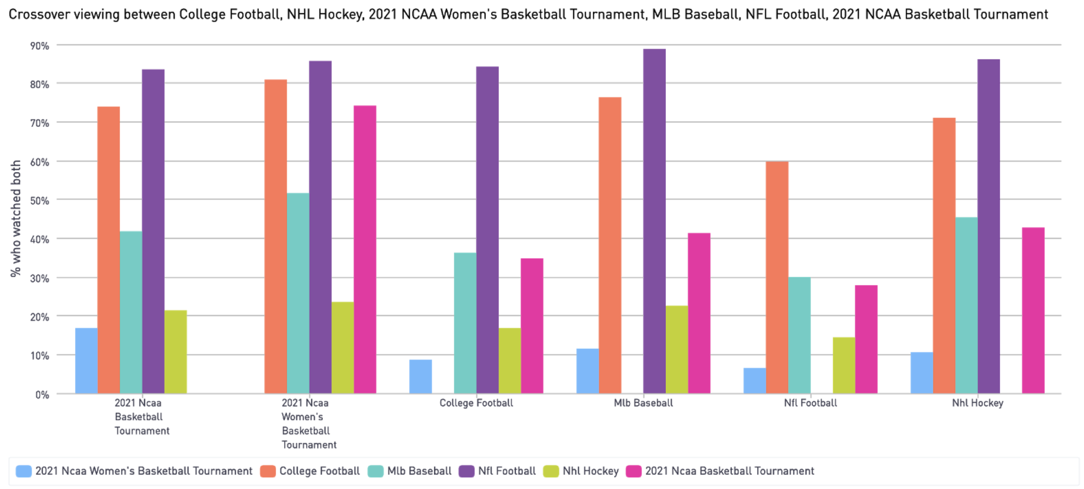 Crossover viewing among other sports for March madness viewers