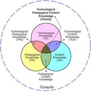 Using TPACK as a Framework for Tech PD, Integration and Assessment by Lisa Nielsen