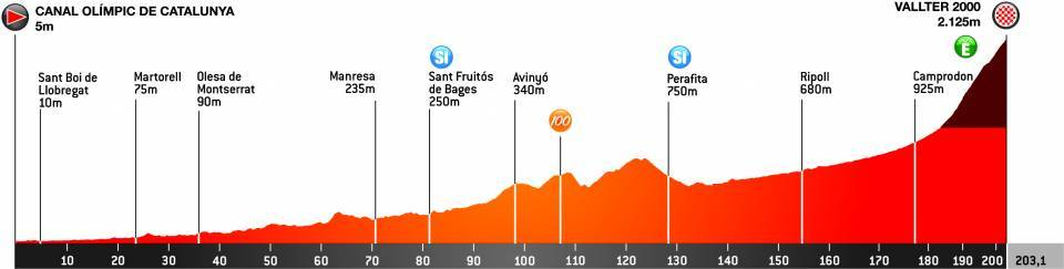 Volta a Catalunya Stage 3 2021