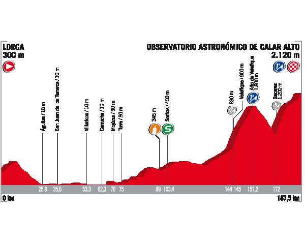 Vuelta a Espana 2017 stage 11 profile