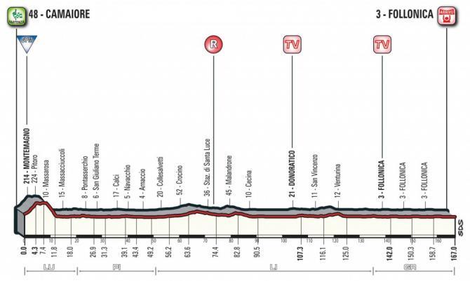 2018 Tirreno-Adriatico Stage 2 Stage Profile