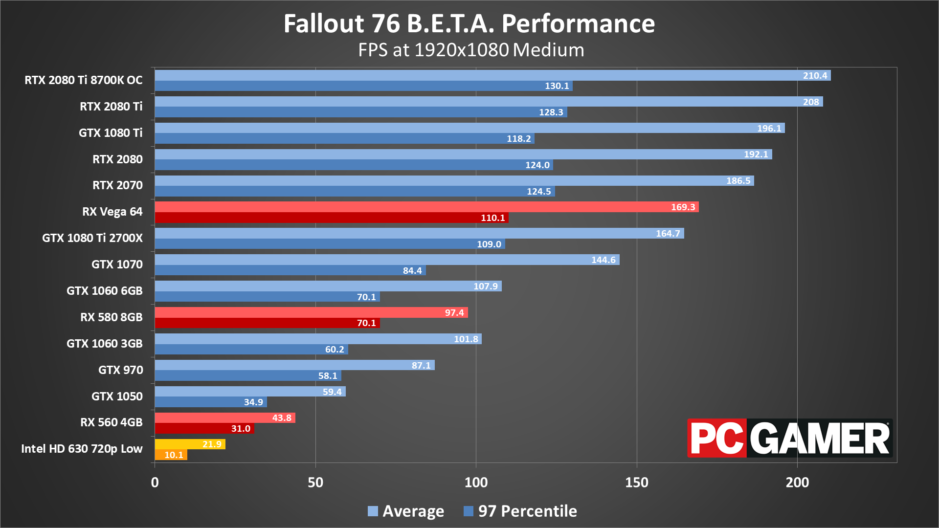 Fallout 76's PC beta benchmarked: Here are the settings to