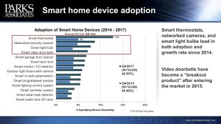 Report: Smart Devices Must Solve Everyday Problems, Security Weaknesses