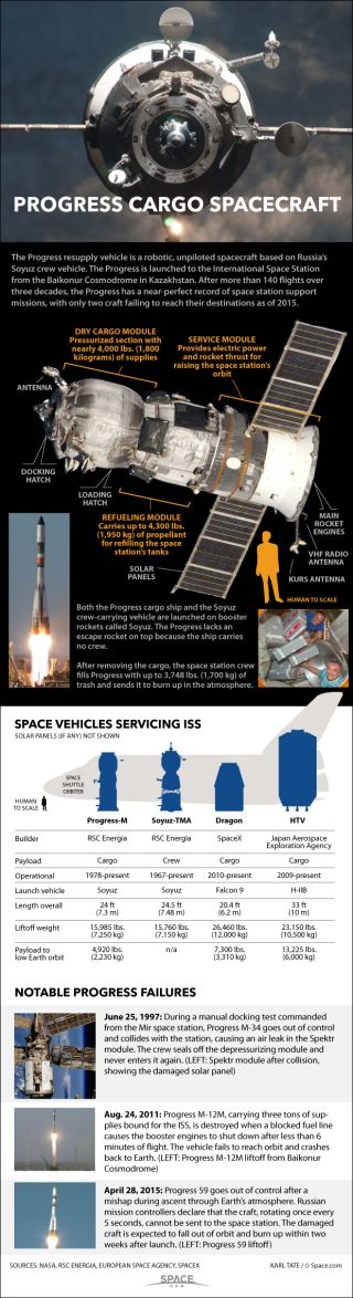 An infographic profile of the Progress cargo ship used to service the International Space Station.