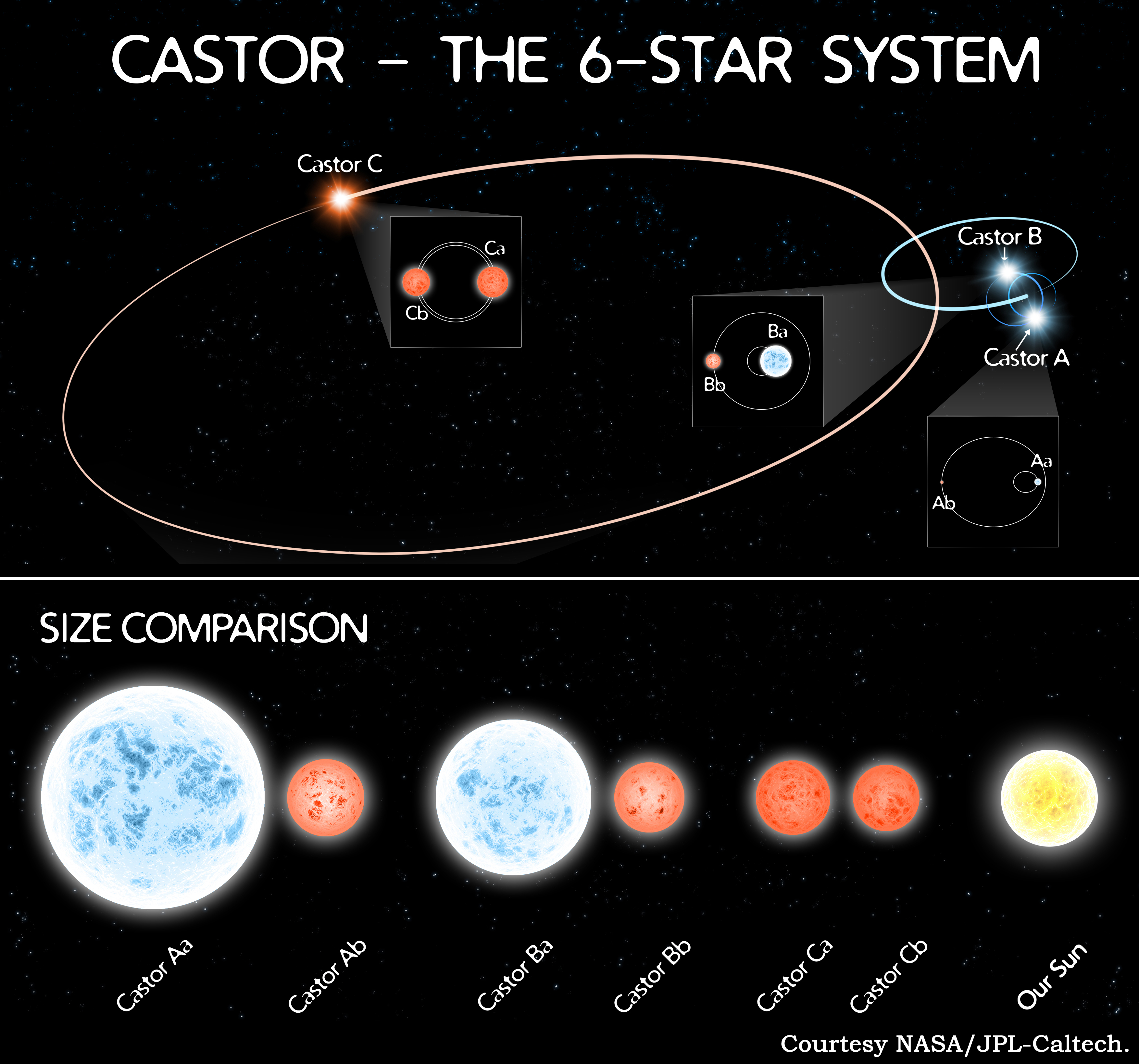A NASA illustration shows the complex sextuple orbits of the nearby star system Castor. The newly-discovered system has a similar arrangement of stars.