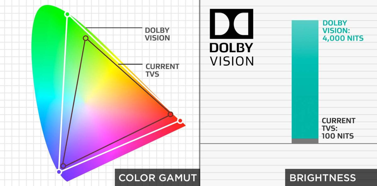 What Is Dolby Vision? (And How to Get It)   Tom's Guide