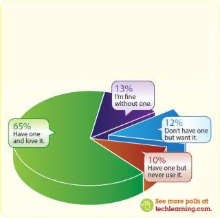 IWBs: Love 'em or hate 'em?