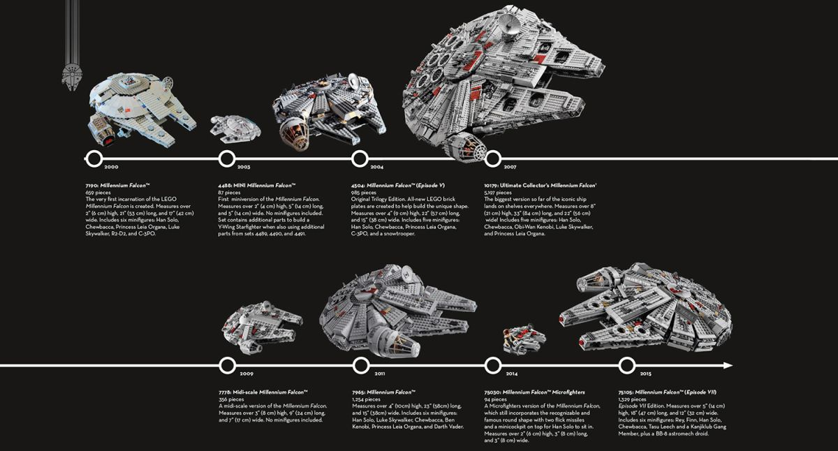 The History of Lego's Millennium Falcon: A Photo Timeline
