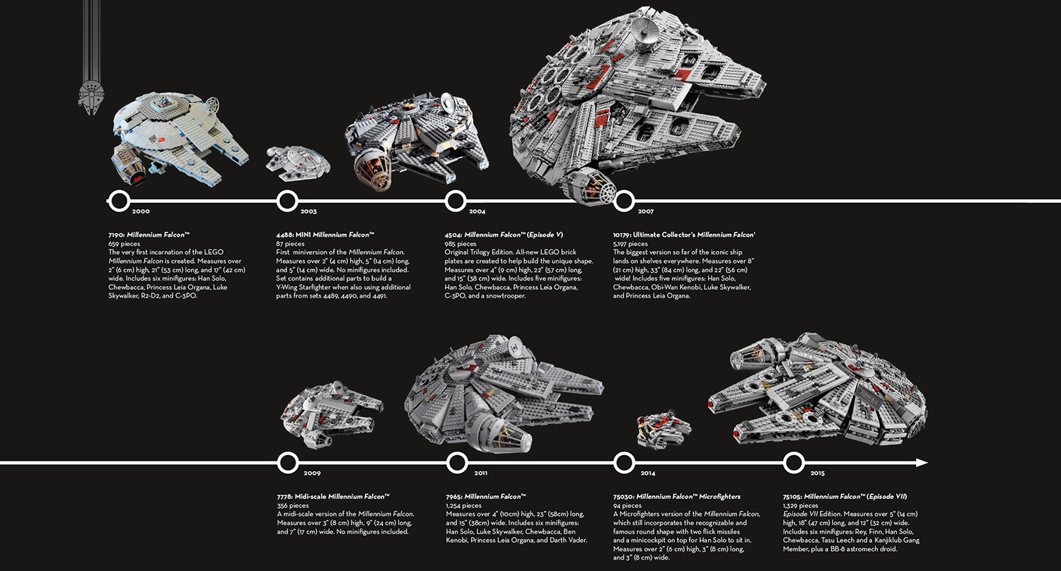 The History of Lego's Millennium Falcon: A Photo Timeline | Space