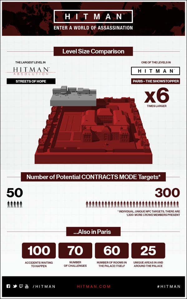 Infographic about Hitman 6's missions