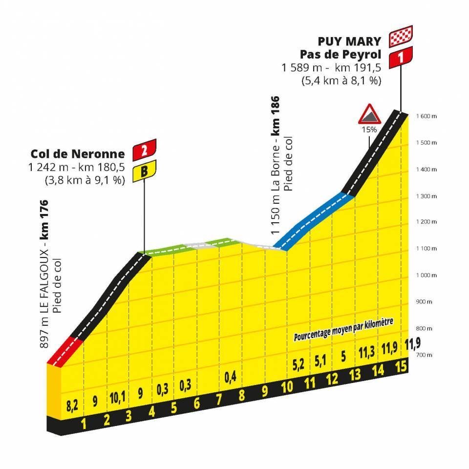 The profile of the stage 13 final climbs