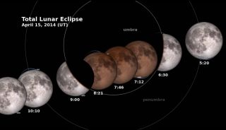 The phases of the April 14-15 total lunar eclipse are shown with GMT timestamps in this NASA image from a video guide. The total lunar eclipse will affect two NASA spacecraft orbiting the moon since they rely on sunlight for power.