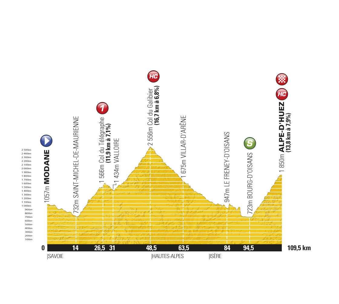 Stage 19 profile, Tour de France 2011