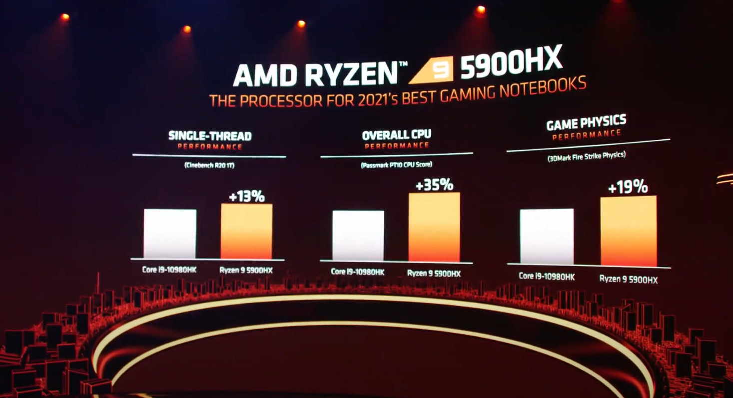 AMD CES 2021 CPU Benchmarks