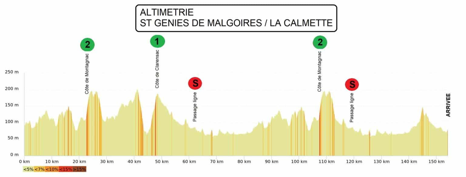 Stage 2 of the 2021 Etoile de Besseges