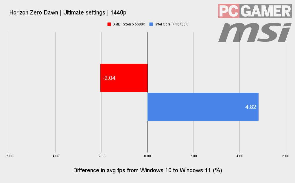 Windows 11 benchmarks