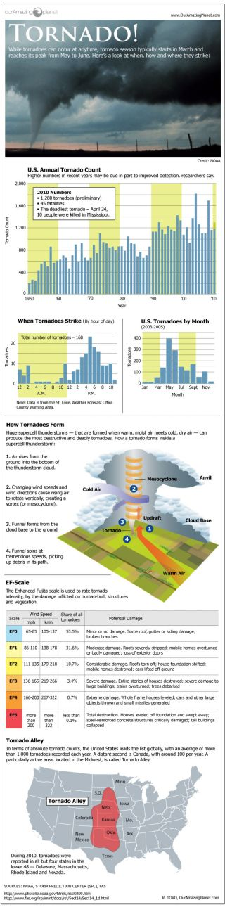 How Twisters Form Infographic