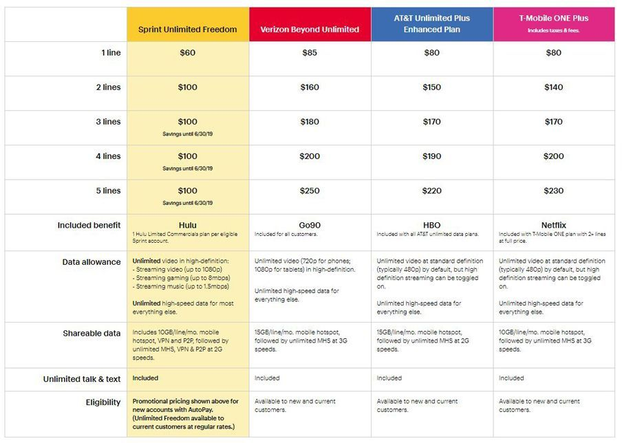 Sprint Wireless Review - Pros and Cons of Sprint's Coverage