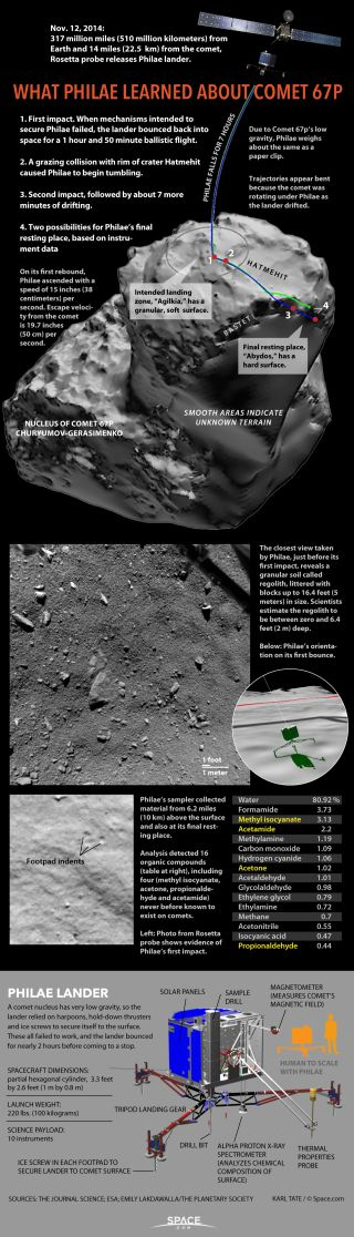 Roundup of details from Philae's exploration of the comet.