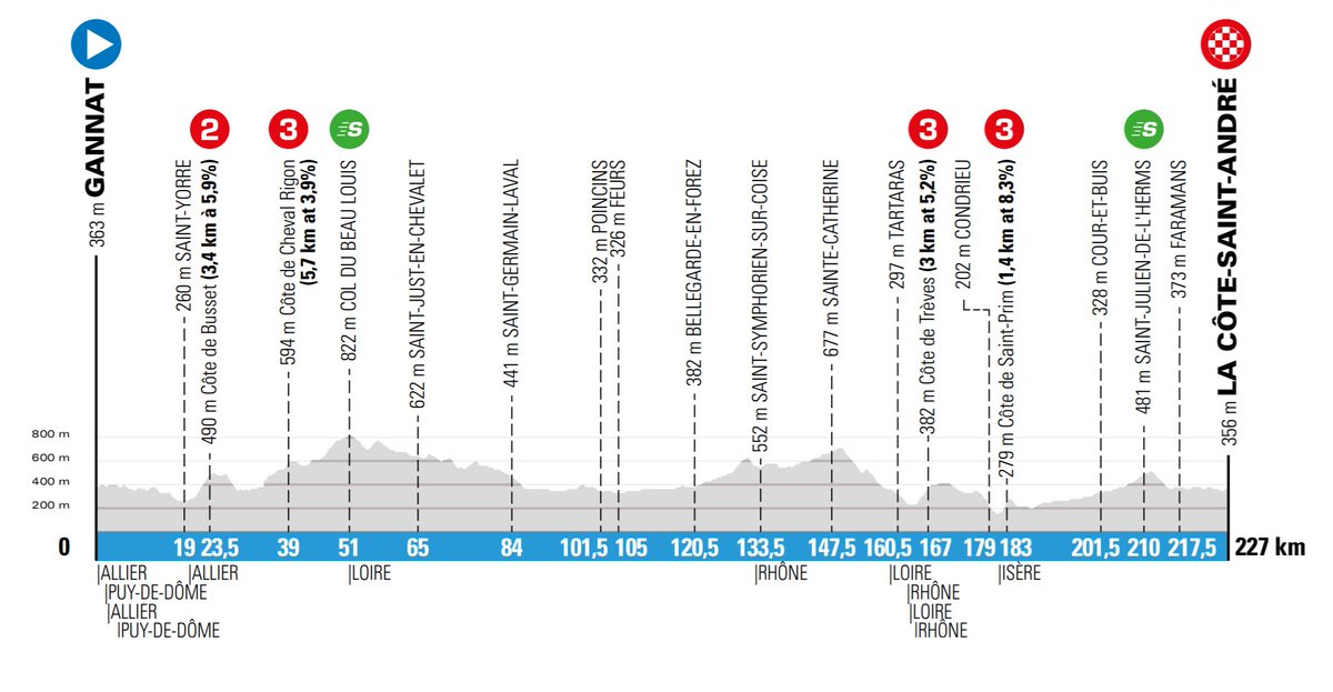 The profile of stage 5 of Paris-Nice