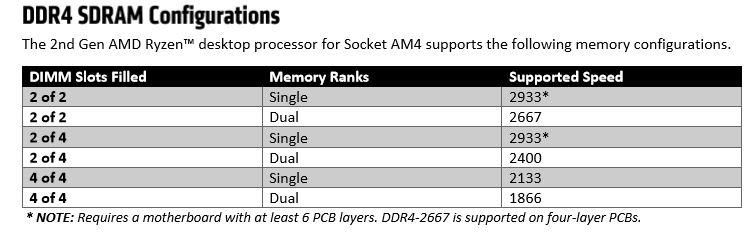 AMD B450 vs  Intel B360 Chipset: Mid-Range Platforms Square