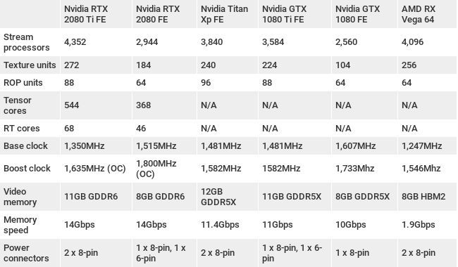 Nvidia GeForce RTX 2080 Ti vs RTX 2080: which should you buy