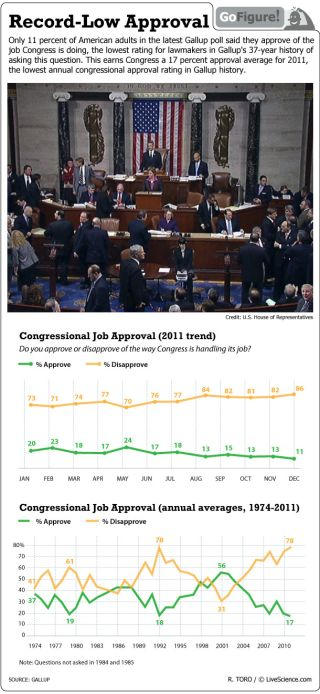 A record low number of respondents to a recent Gallup poll say that they approve of the job Congress is doing.
