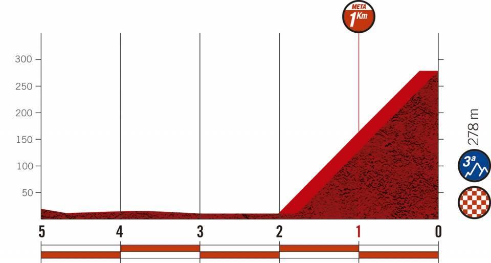 Vuelta a España stage 13