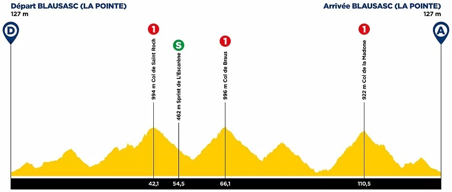 The profile of stage 3 of the Tour des Alpes Maritimes et du Var
