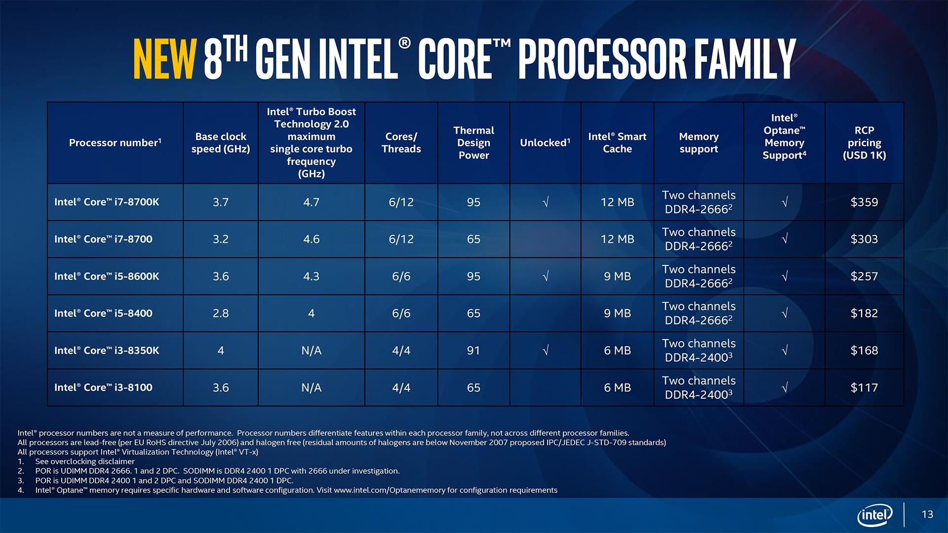 Intel Cannon lake - [Rumores] [Archivo] - Comunidad N3D