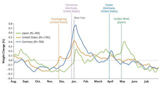 nejm, holiday weight gain