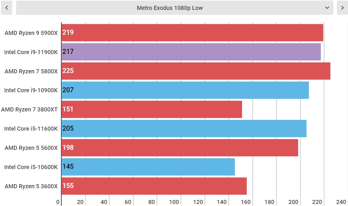 Intel Core i9-11900K performance