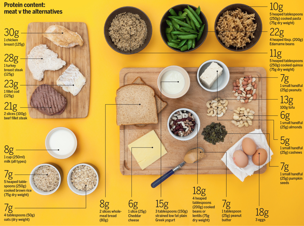 How Much Protein Do Cyclists Need Cycling Weekly