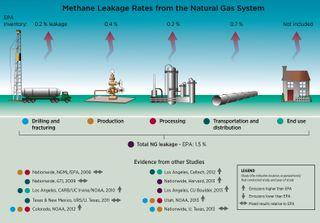 Methane sources