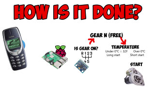 Using a Raspberry Pi to start a car