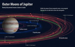 Diagram of Jupiter's moons including five recently-discovered