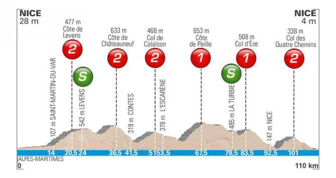 Paris - Nice 2018 : Stage 8 As It Happened | Cyclingnews