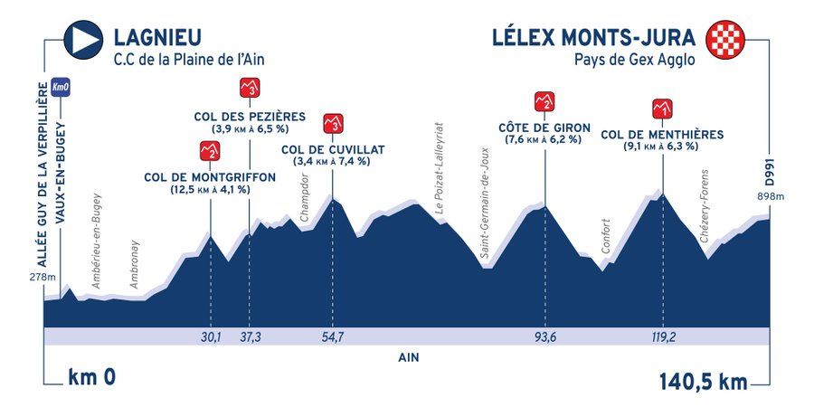 Stage profile for stage 2 of the Tour de l'Ain