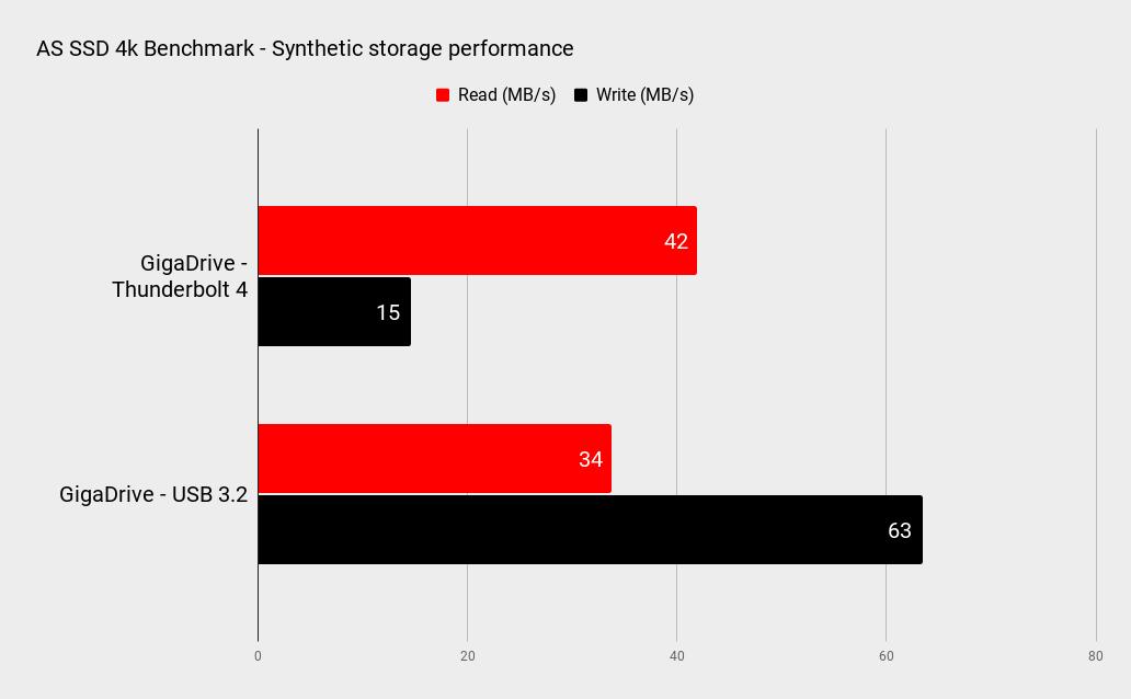 GigaDrive benchmarks
