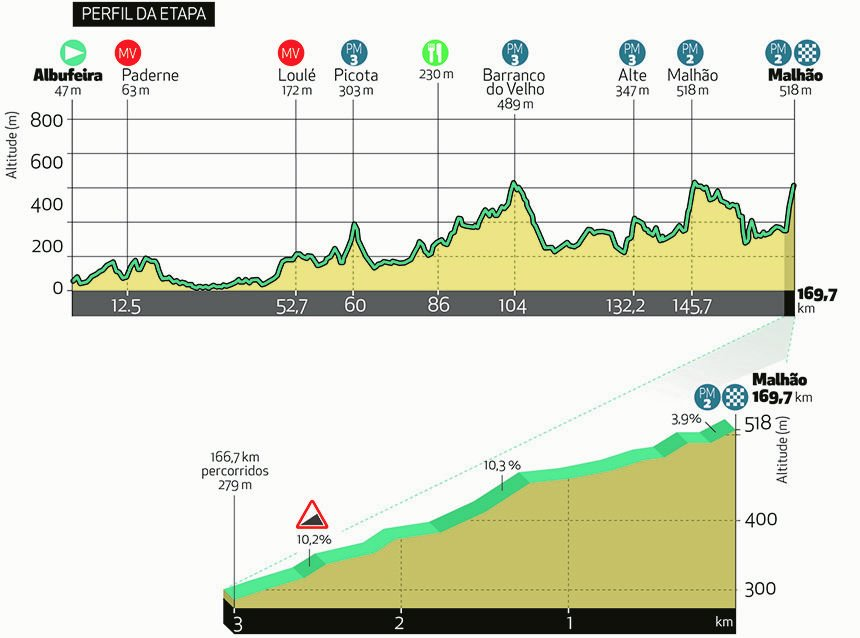 The profile and map of stage 4 of the Volta ao Algarve