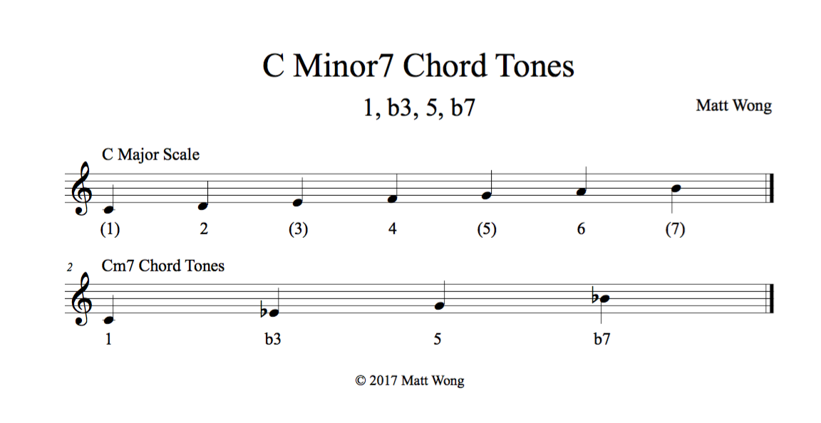 Bring Out the Sound of Each Chord in Your Solos   Guitarworld