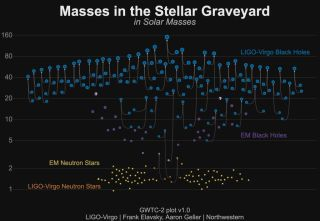 A diagram shows mergers of black holes and neutron stars observed by the LIGO and Virgo gravitational-wave detectors.