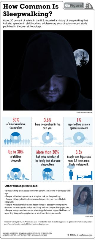 Sleepwalking appears to be most common in children.