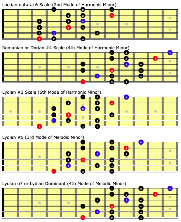 Beyond the Fretboard: Ways to Improvise Over a Breakdown | Guitarworld
