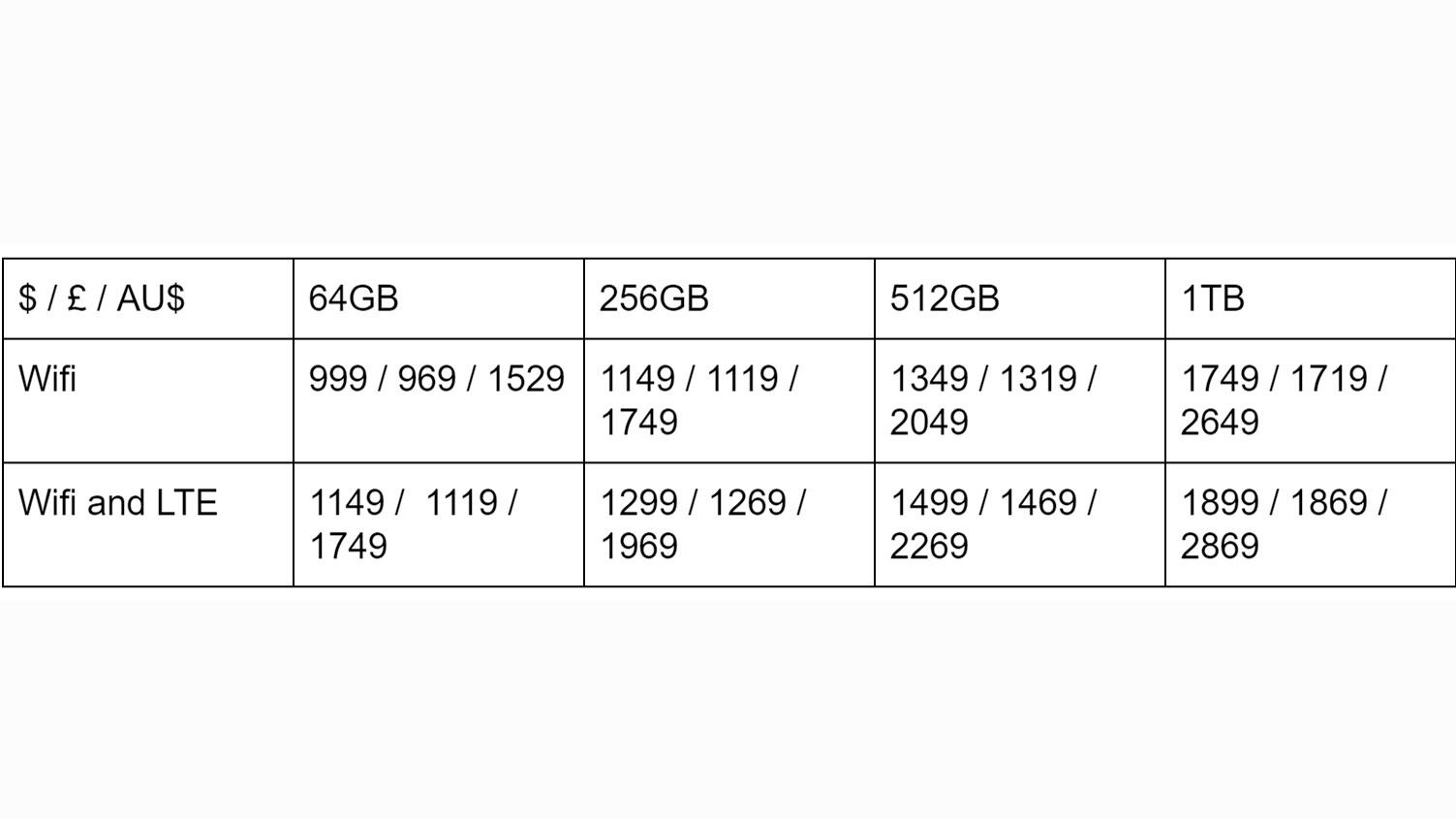 iPad Pro 12.9 (2018) prices. Image credit: TechRadar