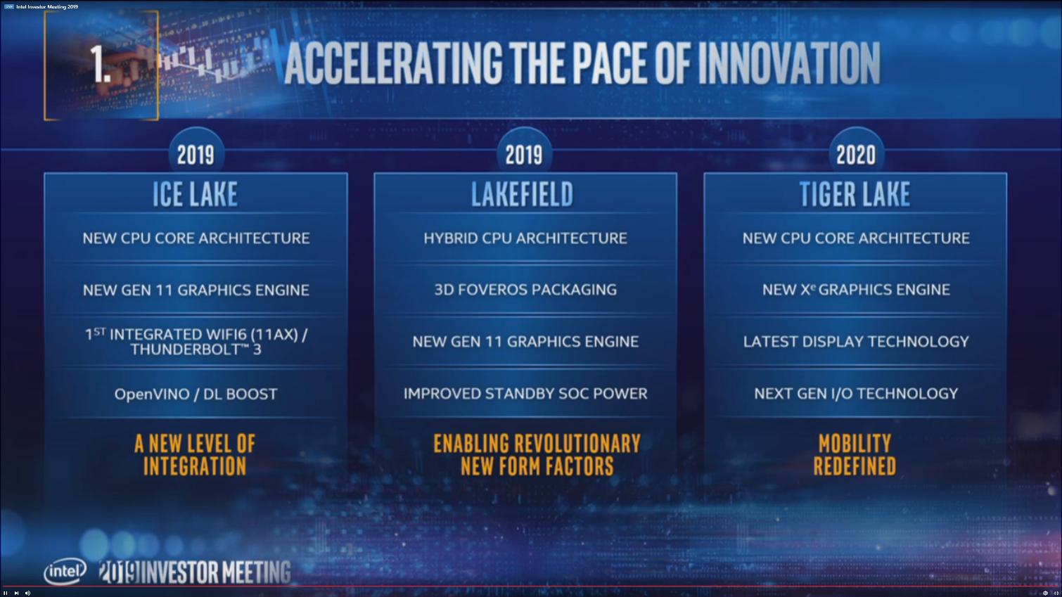 Best Cpu 2020.Intel Announces 10nm Tiger Lake Processors To Arrive In 2020