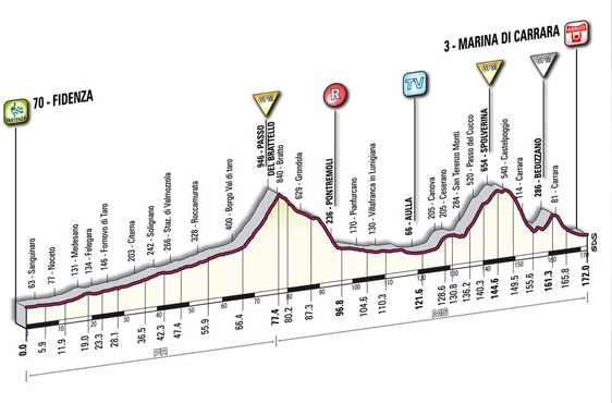 Giro d'Italia 2010 new profile stage 6