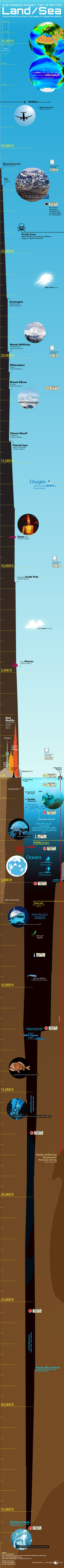 Infographic: Explore the entire Earth's surface from highest peaks to mysterious depths.