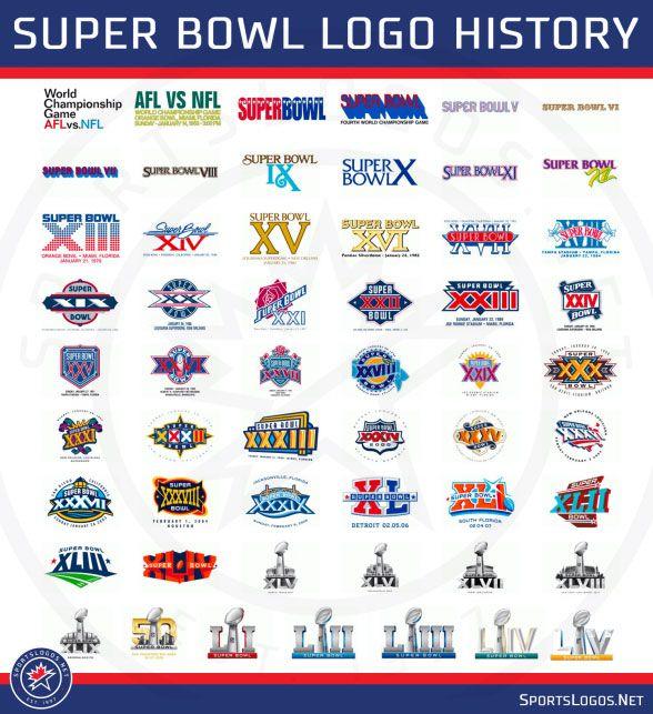 Super Bowl 2021 Logo / Super Bowl Lv 2021 Predictions ...